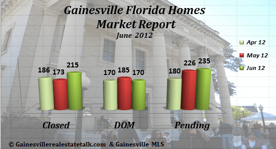 Gainesville FL Homes Sold Market Report June 2012