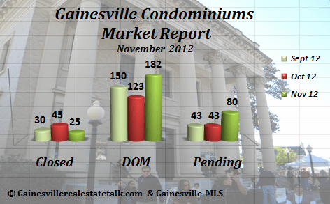 Gainesville FL Condominium Market Report Nov 2012