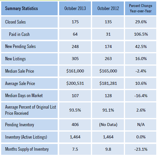 Gainesville FL Homes Sold Market Report Oct 2013