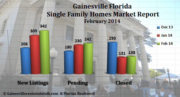 Gainesville FL Homes Sold Market Report Feb 2014