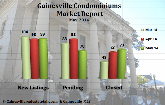 Gainesville FL Condominium Market Report  May 2014