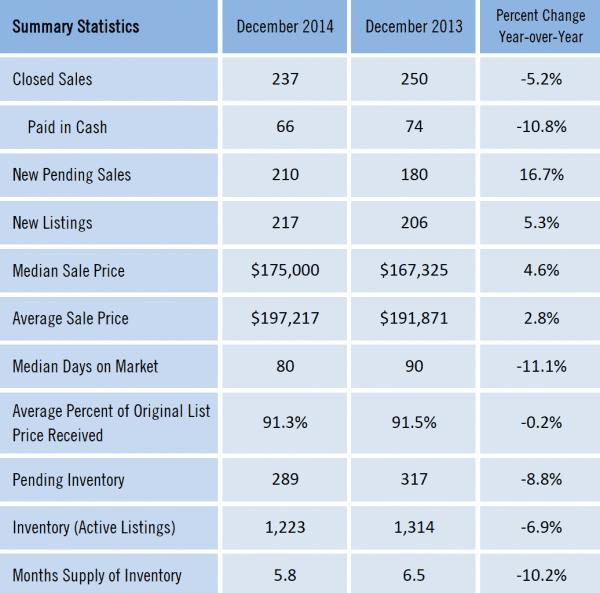 Gainesville Florida Real Estate Market Report Dec 2014