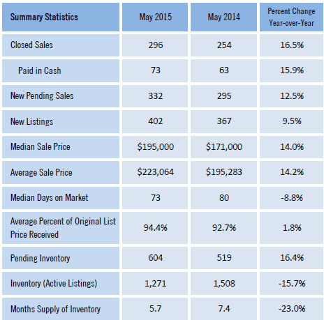 Gainesville Market Reports May 2015