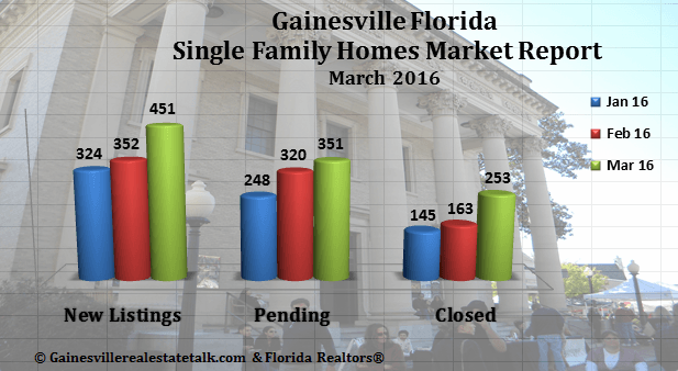 gainesville real estate market report march 2016
