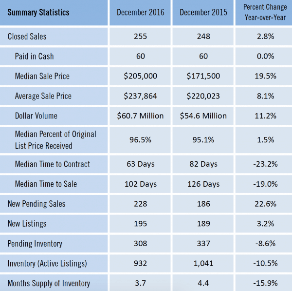 Gainesville Real Estate Market Report