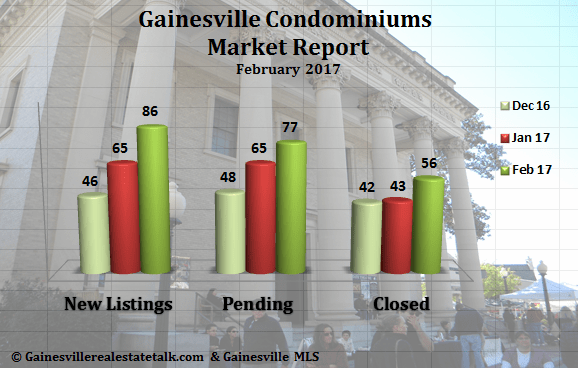 Gainesville Condos Sold Report Feb 2017