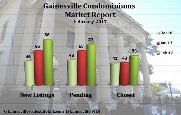 Gainesville Condos Sold Report Feb 2017