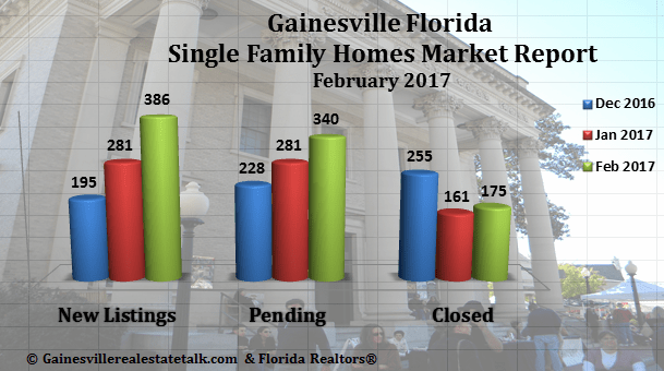 Gainesville FL Homes Sold February 2017