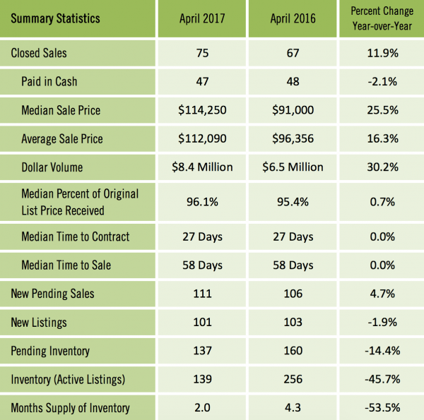 Gainesville FL Condos Sold Report for April 2017