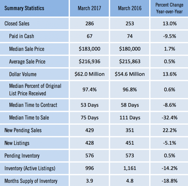 Gainesville Real Estate Market Report March 2017