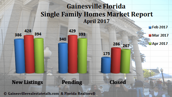 Gainesville FL Homes Sold April 2017