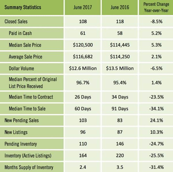 Gainesville FL Condominium Market Report June 2017
