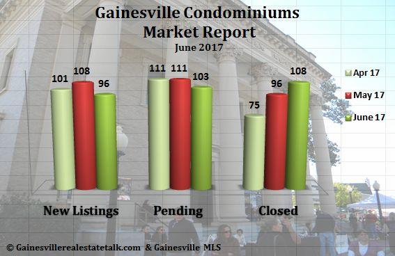 Gainesville FL Condominium Market Report June 2017