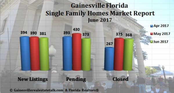 Gainesville Real Estate Market Report June 2017