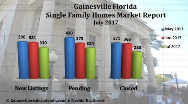 Gainesville Real Estate Market Report July 2017