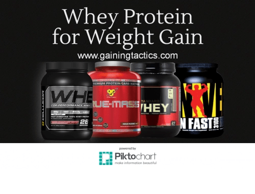 How to Use Whey Protein to Gain Weight