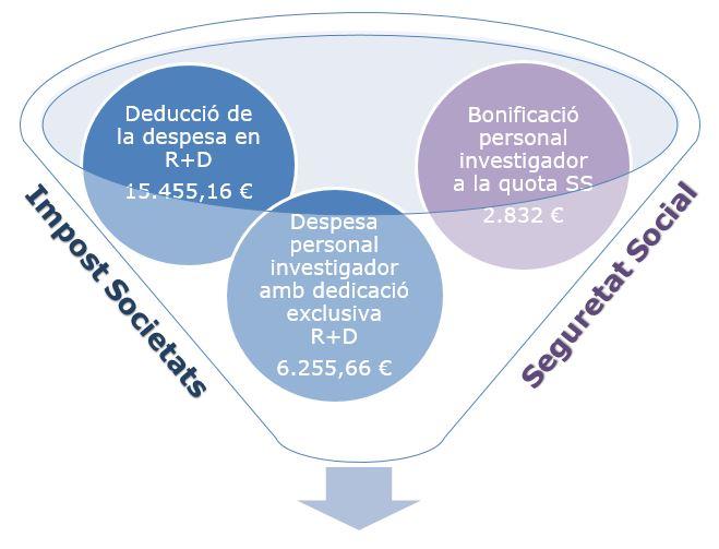 Ejemplo deducción fiscal + bonificación de personal investigador