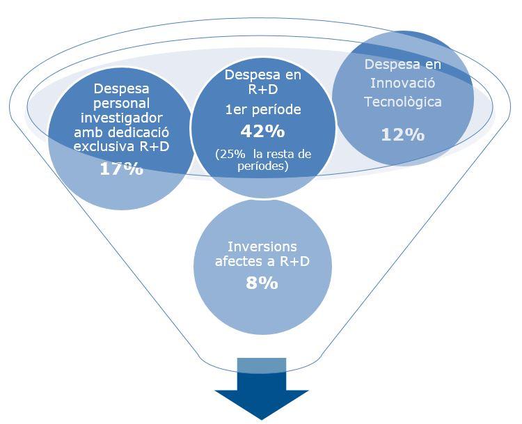 Figura deducciones fiscales