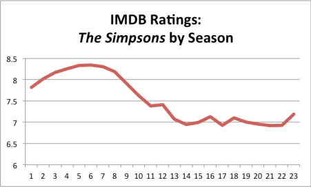Simpsons Ratings