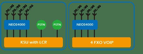 terminales inalámbricos fijos-3G