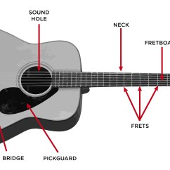 Simple Electric Guitar Wiring Diagram How To Wire A Double Light Switch The Acoustic Step By Buying Guide Gak Blog