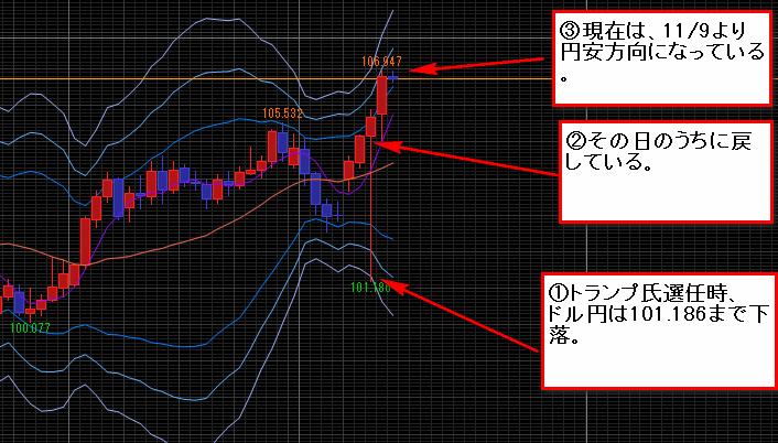 11/9のドル円相場、チャート