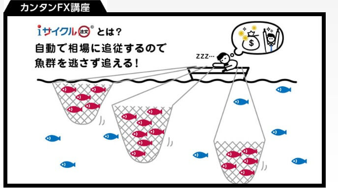 iサイクル注文は漁の考え方