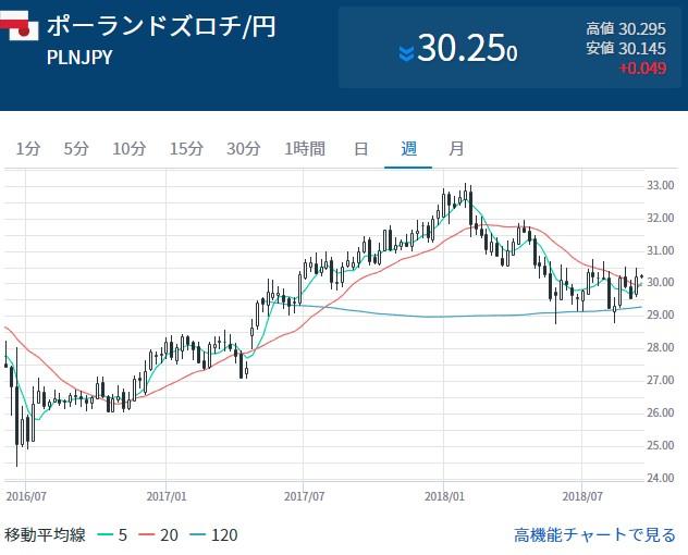 ズロチ円の週足チャート