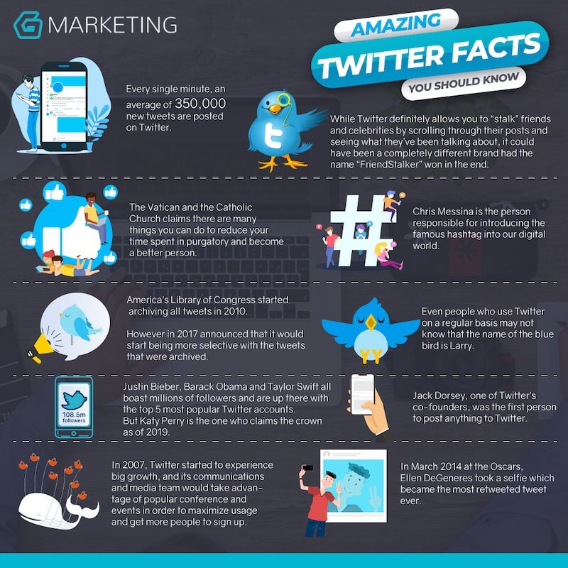 twitter amazing facts