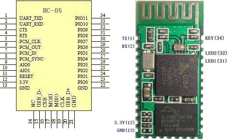 Interfacing Bluetooth Modules HC-05, HC-06, JY-MCU BT_BOARD