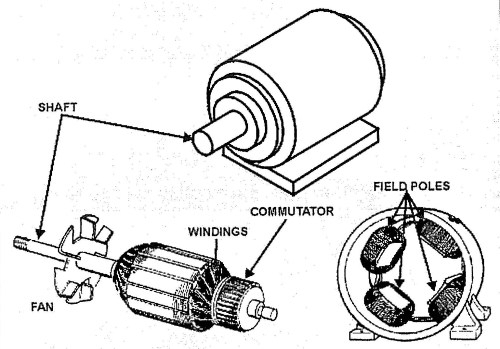 small resolution of dc electric motor diagram