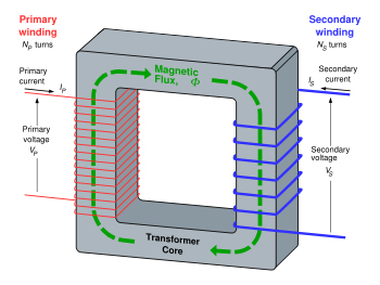 transformer diagram and how it works 3 ways switch wiring transformers explaining the basics of basic design