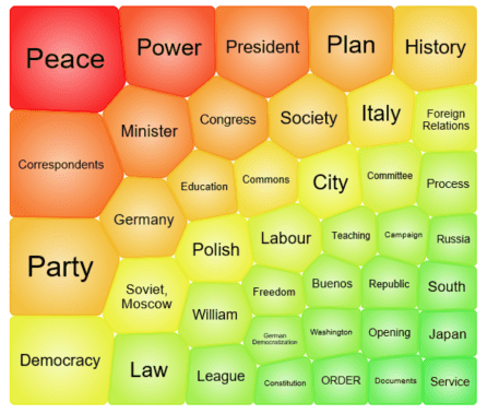 "A visual produced by the Topic Finder tool displaying results for the term ""democratization."""