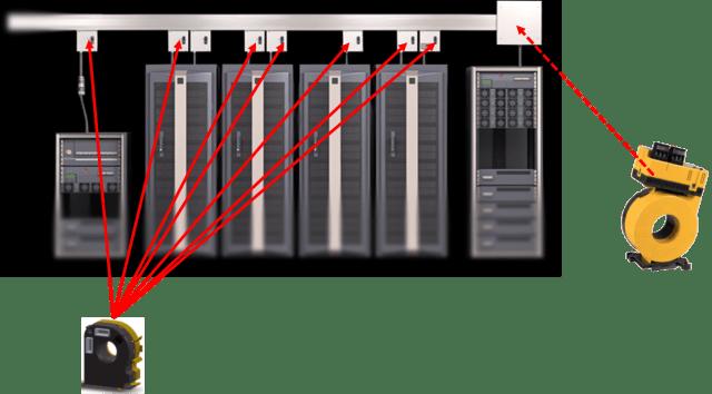 centros de datos corriente residual rcm