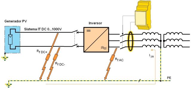 monitoreo-corriente-sistemas-fotovoltaicos