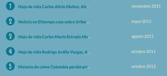 Publicaciones más visitadas GaleriaPolitica.com