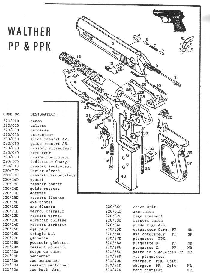 Pistolet Walther PP et PPK