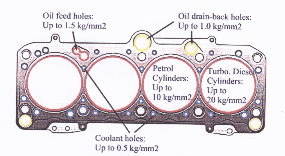 medium resolution of in engines using cylinder liners the liner flange protrusion and the variation between adjacent liner flange protrustions also have a large influence on