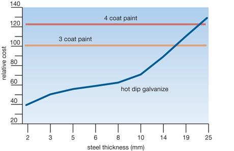 Galvanising Cost