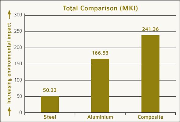 Total Comparison MKI