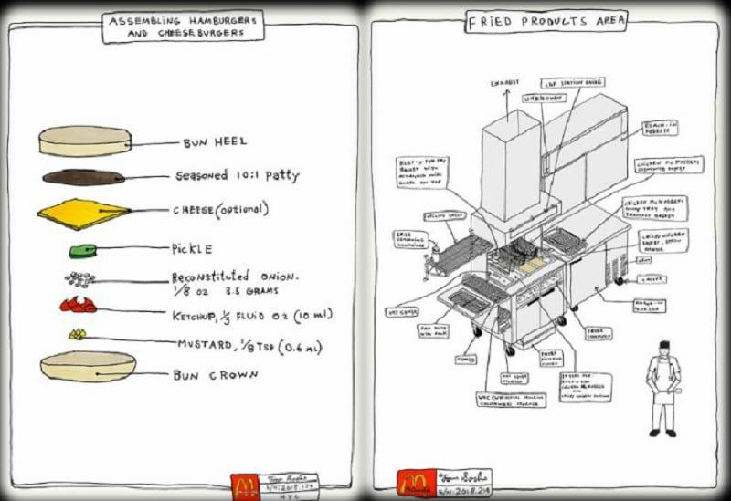 Tom Sachs e il manuale di istruzioni per McDonald's