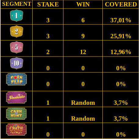 Crazy Time Lowest Risk Betting Strategy