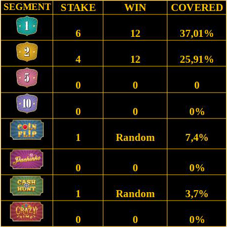 Low Risk Crazy Time Betting Strategy