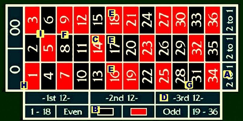 10 Killer Tricks To Win At Roulette In Casinos GAMBLERS007