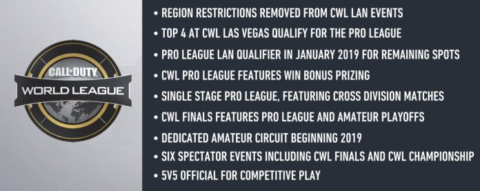 Treyarch's changes to CWL