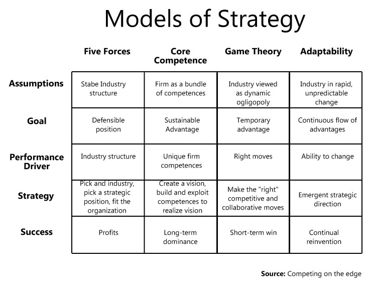 models of strategy