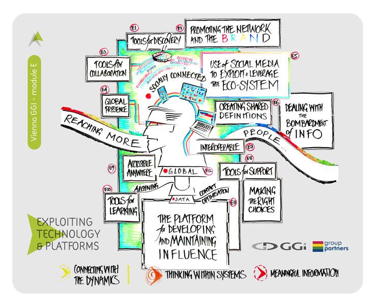 la tecnología y la explotación de plataformas (compañeros de grupo)