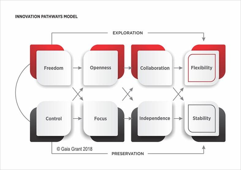 innovation path model