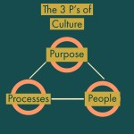 7 Components That Make For A Great Startup Company Culture