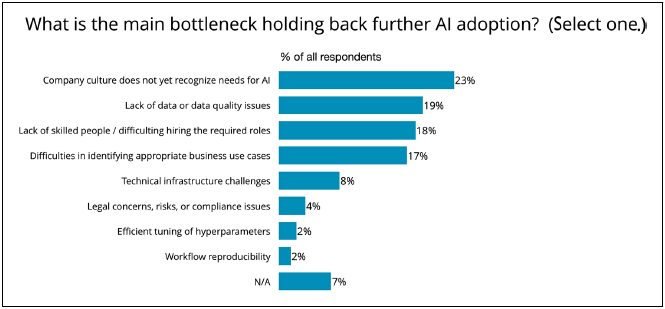 bottlenecks holding back ai adoption in organizations